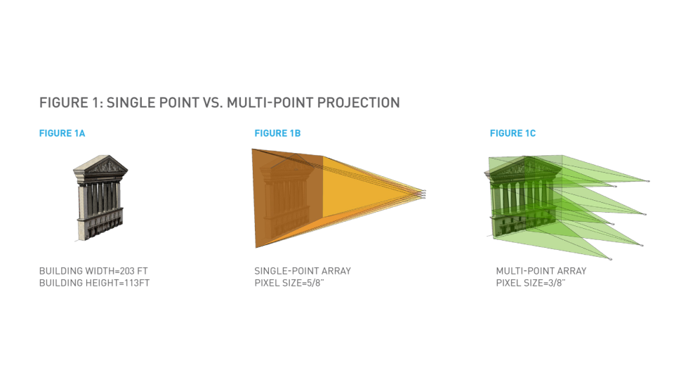 Panasonic single point vs. multi point projection mapping
